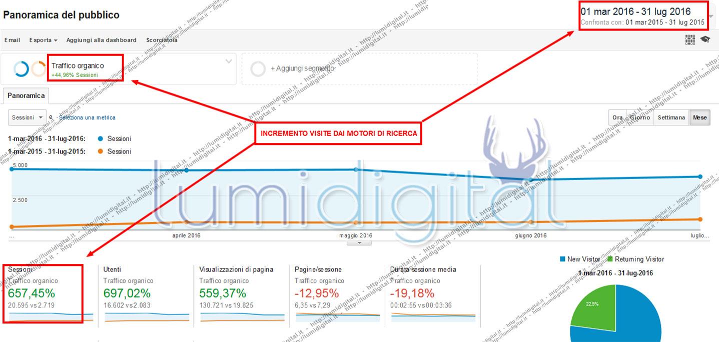 SEO Abbigliamento Bambino +657% Visite dai Motori 5c9fed59b69